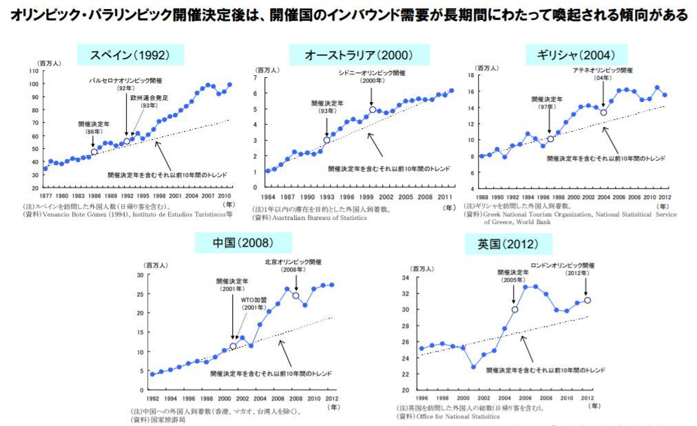 インバウンド市場の成長